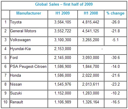 Global sales, first six months 2008 and 2009, with percentage difference: